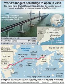 TRANSPORT: Hong Kong–Zhuhai–Macau Bridge infographic