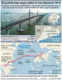 TRANSPORTE: Puente Hong Kong–Zhuhai–Macao infographic