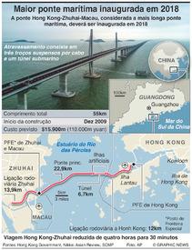 TRANSPORTES: Ponte Hong Kong–Zhuhai–Macau infographic