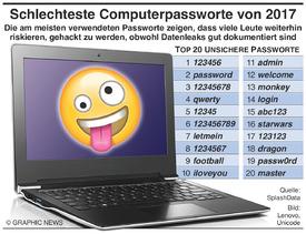 TECH: Schlechteste Computerpassworte des Jahres 2017 infographic