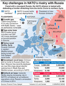 MILITARY: NATO's battle to deter Russia infographic