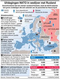 MILITARY: De strijd van NAVO tegen Rusland infographic