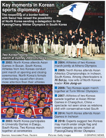 NORTH KOREA: Key moments in sports diplomacy infographic