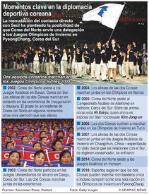 COREA DEL NORTE: Momentos clave en la diplomacia deportiva  infographic