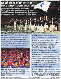 NOORD-KOREA: Belangrijke momenten in sportdiplomatie infographic