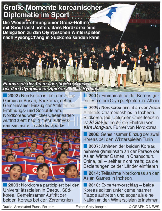 Große Momente der Diplomatie im Sportmoments in sports diplomacy infographic