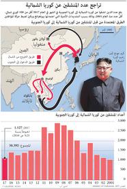 تراجع عدد المنشقين عن كوريا الشمالية infographic