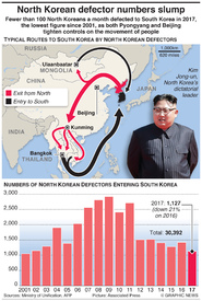 NORTH KOREA: Defector numbers slump infographic