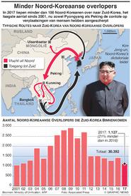 NOORD-KOREA: Aantal overlopers neemt af infographic