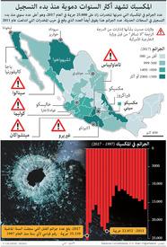 جريمة: المكسيك تشهد أكثر السنوات دموية منذ بدء التسجيل - تحديث أول infographic
