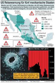 KRIMINALITÄT:US Reisewarnung für fünf mexikanische Staaten infographic