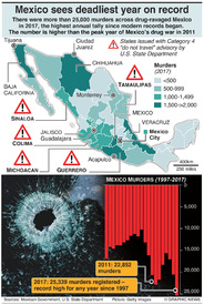 CRIME: Mexico sees deadliest year on record (1) infographic