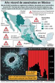 CRIMEN: Año récord de asesinatos en México (1) infographic