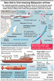 AVIATION: New search for MH370 infographic