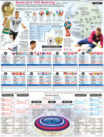 SOCCER: World Cup 2018 wallchart (1) infographic