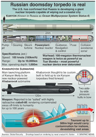 MILITARY: Russian doomsday torpedo infographic