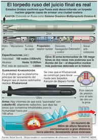 MILITAR: El torpedo ruso del juicio final infographic