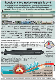 MILITARY: Russische doomsday-torpedo infographic