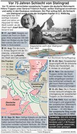 EUROPA: 75. Jahre Schlacht von Stalingrad infographic