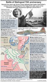 EUROPE: Battle of Stalingrad 75th anniversary infographic