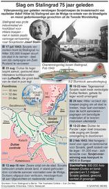 EUROPA: Slag om Stalingrad 75 jaar eleden infographic