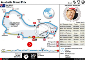 F1: Australian GP interactive 2018 (2) infographic