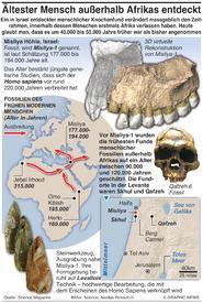 WISSENSCHAFT: Ältester menschlicher Knochenfund außerhalb Afrikas  infographic