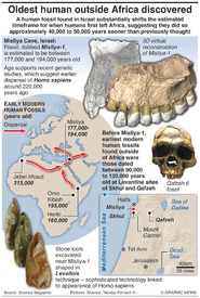 SCIENCE: Oldest human fossil outside Africa discovered infographic