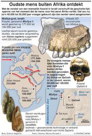 WETENSCHAP: Oudste menselijke fossiel buiten Afrika gevonden infographic