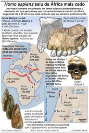 CIÊNCIA: Descoberto o mais antigo fóssil humano fora de África (EMBARGADO ATÉ QUINTA-FEIRA 19:00TMG) infographic