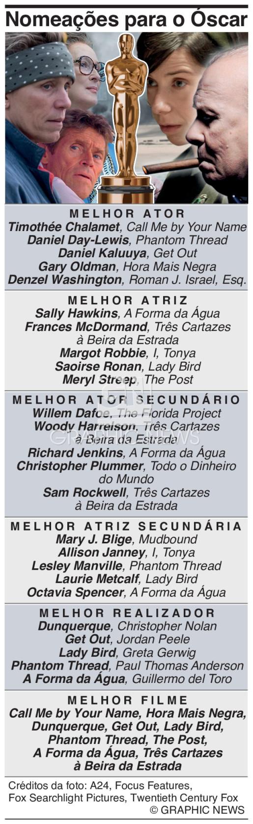 Nomeações para o Óscar 2018 infographic