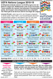 FUßBALL: UEFA Nations League Auslosung 2018-19 infographic