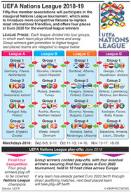SOCCER: UEFA Nations League draw 2018-19 infographic