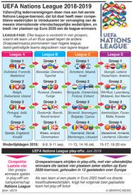 VOETBAL: UEFA Nations League trekking 2018-19 infographic