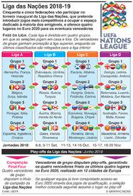 FUTEBOL: Sorteio da Liga das Nações 2018-19 infographic