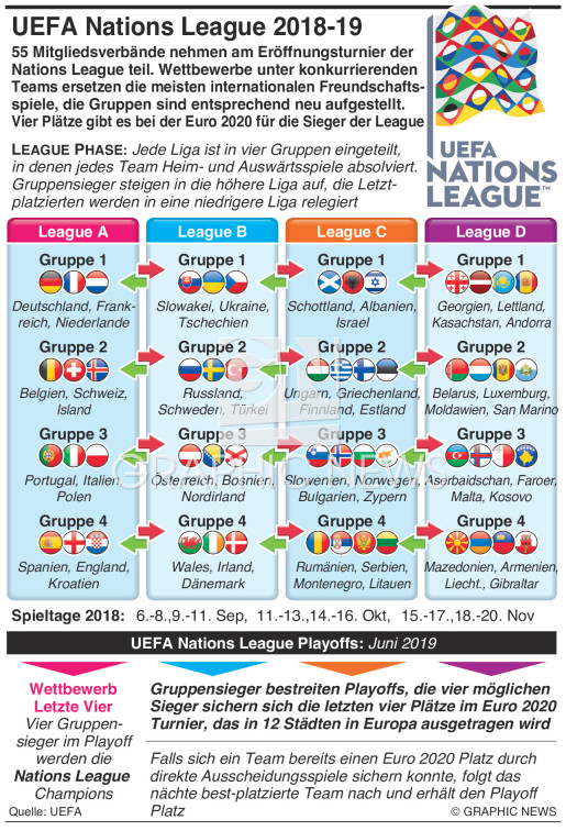 UEFA Nations League Auslosung 2018-19 infographic