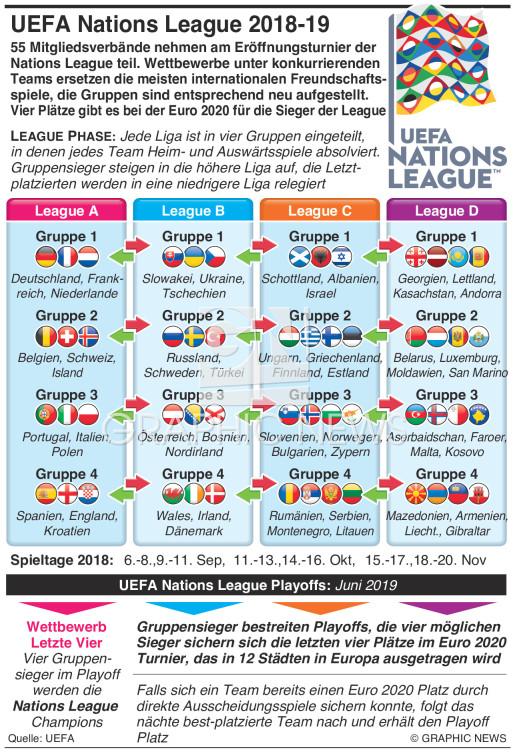 UEFA Nations League Auslosung 2018-19 infographic