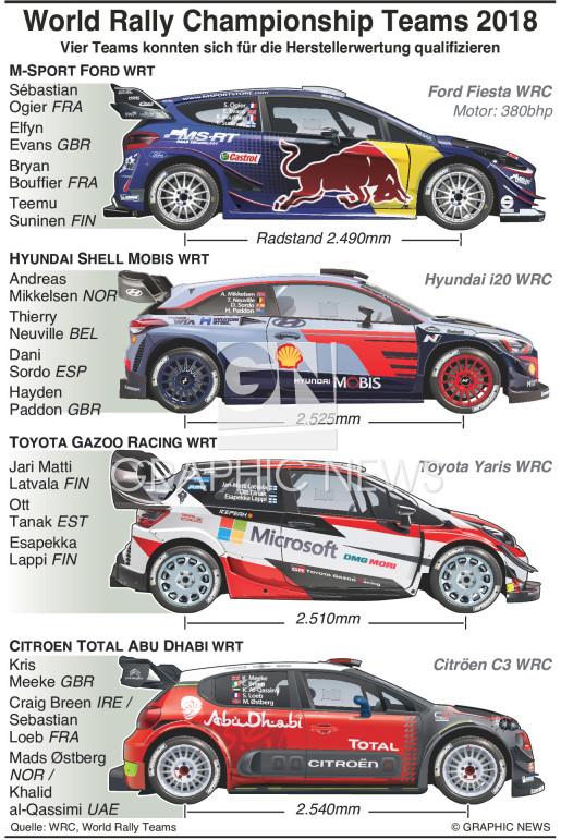 WRC Teams und Fahrer 2018 infographic