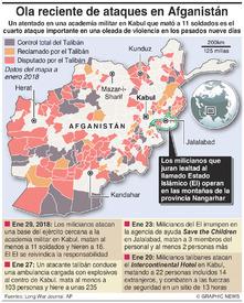 CONFLICTO: Ola rciente de ataques en Afganistán infographic