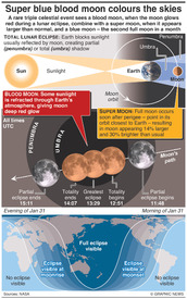 SPACE: Lunar trifecta infographic