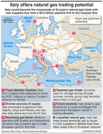 ENERGY: Italy natural gas trading potential infographic