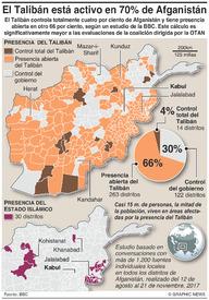 CONFLICTO: El Talibán amenaza 70 por ciento de Afganistán infographic