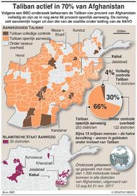 CONFLICT: Taliban dreiging voor 70 procent van Afghanistan infographic