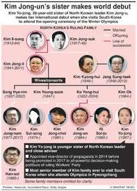 POLITICS: Kim Jong-un's sister makes world debut infographic