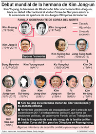 POLÍTICA: Debut mundial de la hermana de Kim Jong-un infographic