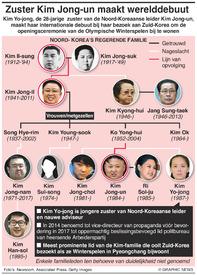 POLITIEK: Zuster Kim Jong-un maakt werelddebuut infographic