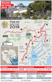 ATLETISMO: Maratón de Tokio 2018 infographic