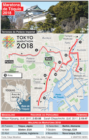 ATLETISMOS: Maratona de Tóquio 2018 infographic