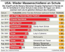 USA: Amerikas Massenschießereien infographic