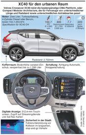 MOTOR: Volvo XC40 infographic